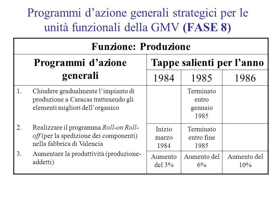Programmi dazione generali strategici per le unità funzionali della GMV (FASE 8) Funzione: Produzione Programmi dazione generali Tappe salienti per la