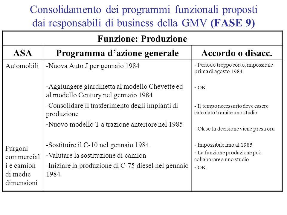 Consolidamento dei programmi funzionali proposti dai responsabili di business della GMV (FASE 9) Funzione: Produzione ASAProgramma dazione generaleAcc