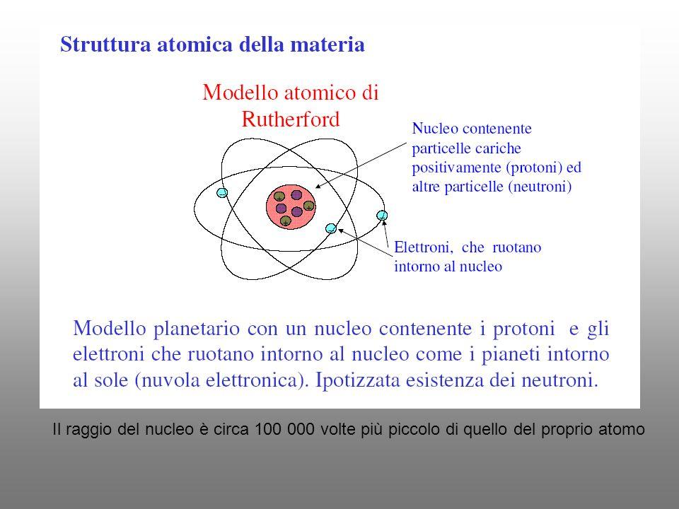 Il raggio del nucleo è circa 100 000 volte più piccolo di quello del proprio atomo