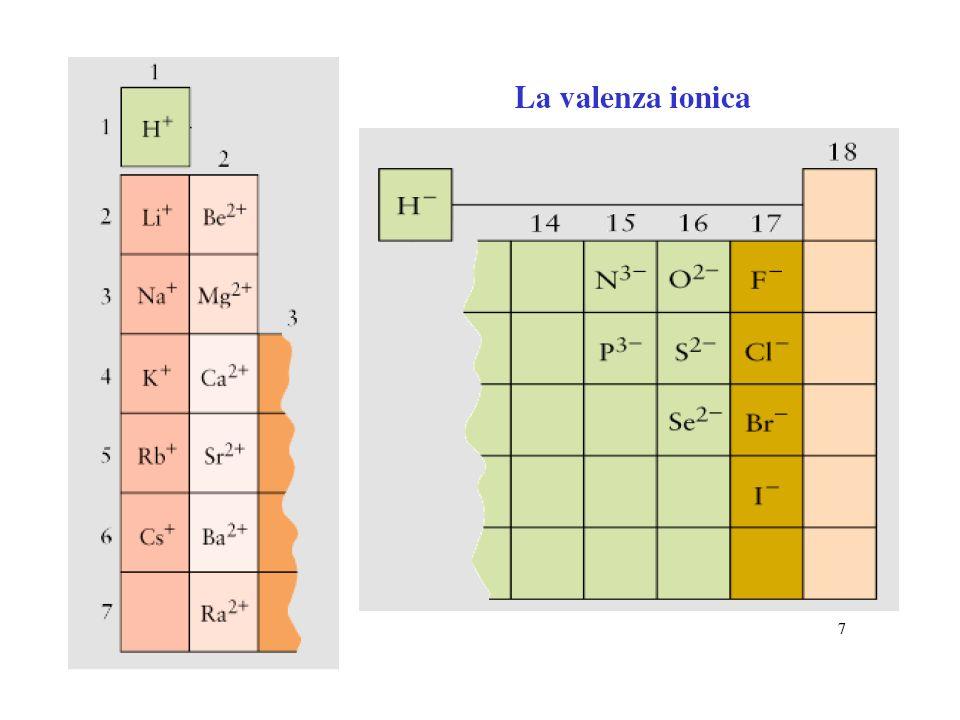 La teoria di Lewis non da alcuna informazione sulla energia messa in gioco nel processo di formazione del legame ionico.