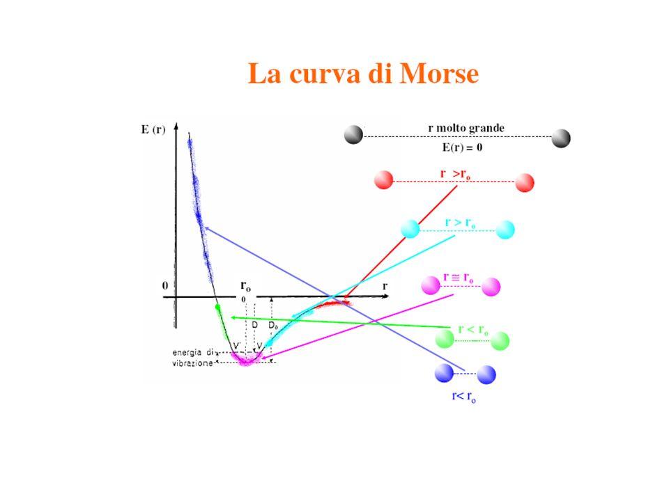 Le moderne teorie del legame chimico ci permettono di avere informazioni sulla: formula chimica di un composto e sua relazione con le strutture elettroniche degli atomi costituenti.