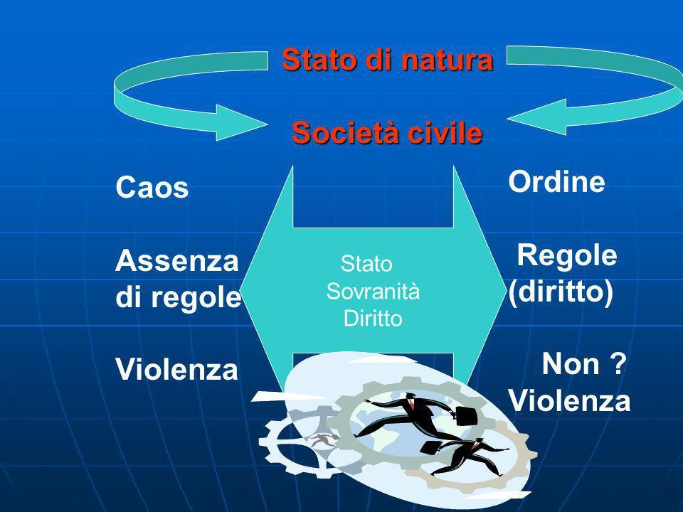 Stato Sovranità Diritto Caos Assenza di regole Violenza Ordine Regole (diritto) Non .