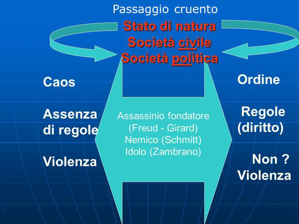 Stato Sovranità Diritto Caos Assenza di regole Violenza Ordine Regole (diritto) Non ? Violenza Stato di natura Società civile