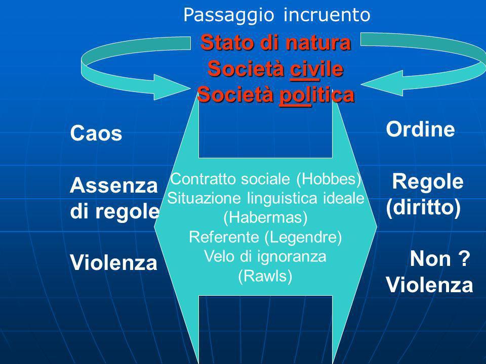 Assassinio fondatore (Freud - Girard) Nemico (Schmitt) Idolo (Zambrano) Caos Assenza di regole Violenza Ordine Regole (diritto) Non .