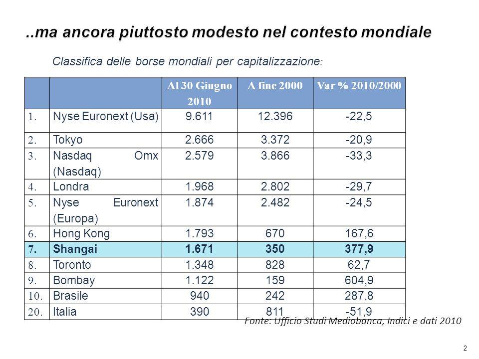 2 Al 30 Giugno 2010 A fine 2000Var % 2010/2000 1. Nyse Euronext (Usa)9.61112.396-22,5 2.