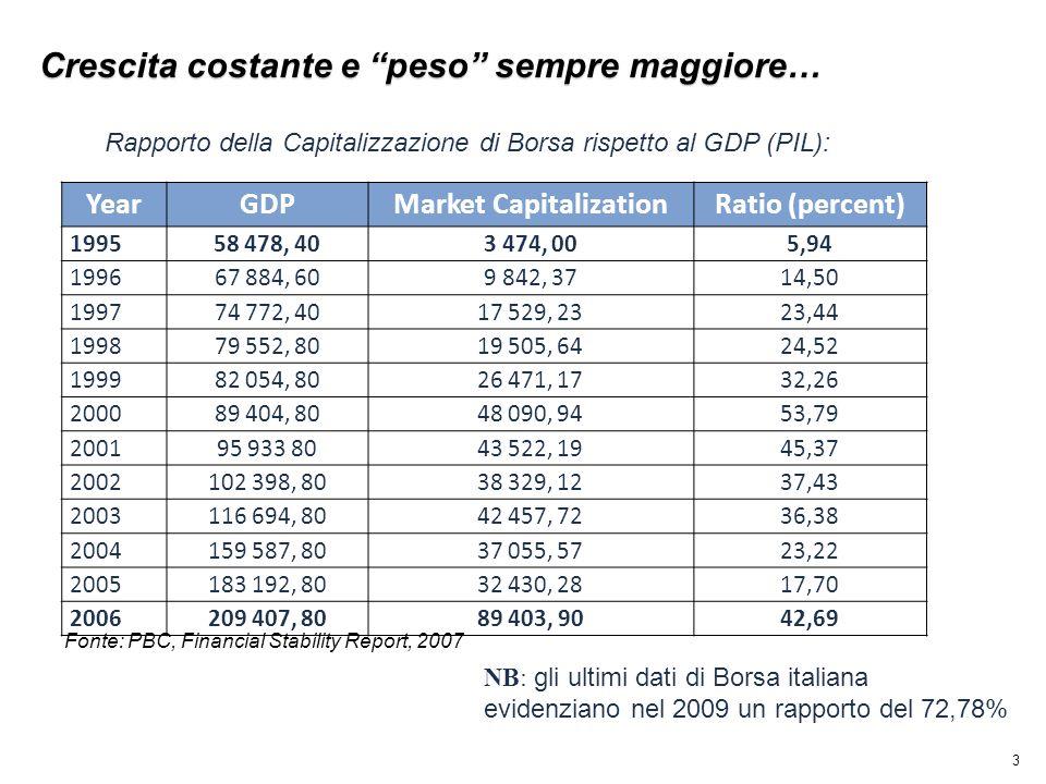 3 YearGDPMarket CapitalizationRatio (percent) 199558 478, 403 474, 005,94 199667 884, 609 842, 3714,50 199774 772, 4017 529, 2323,44 199879 552, 8019