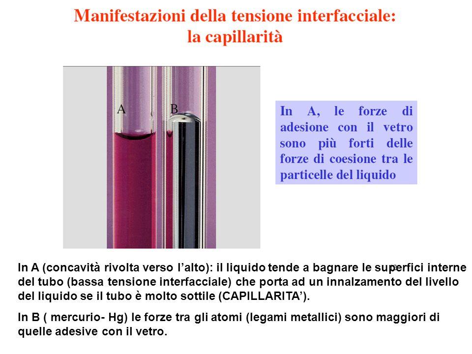 In A (concavità rivolta verso lalto): il liquido tende a bagnare le superfici interne del tubo (bassa tensione interfacciale) che porta ad un innalzam