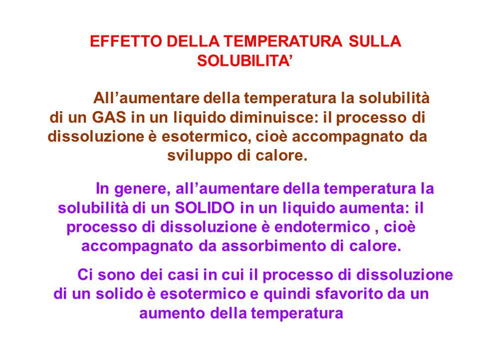 EFFETTO DELLA TEMPERATURA SULLA SOLUBILITA Allaumentare della temperatura la solubilità di un GAS in un liquido diminuisce: il processo di dissoluzione è esotermico, cioè accompagnato da sviluppo di calore.