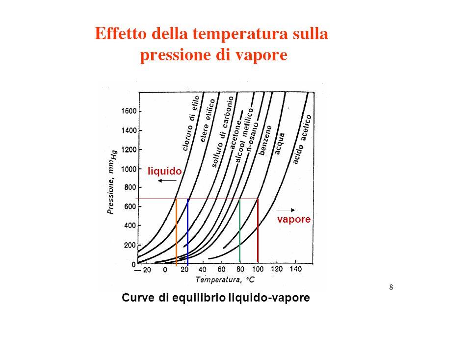 Ebollizione di un liquido può avvenire solo quando la pressione di vapore eguaglia quella esterna: una bollicina di vapore che si forma allinterno della massa liquida può Salire in superficie solo vincendo la pressione che grava su di essa, cioè quella esterna se si riduce la pressione esterna si riduce la temperatura di ebollizione ( in montagna lebollizione avviene ad una temperatura inferiore, perché le molecole di acqua risentono meno delle forze di interazione intermolecolare)