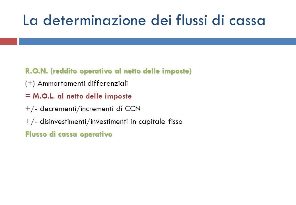 La determinazione dei flussi di cassa R.O.N. (reddito operativo al netto delle imposte) (+) Ammortamenti differenziali = M.O.L. al netto delle imposte
