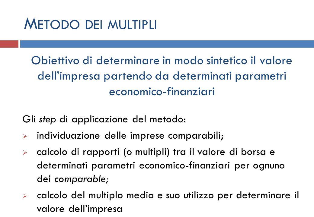 M ETODO DEI MULTIPLI Obiettivo di determinare in modo sintetico il valore dellimpresa partendo da determinati parametri economico-finanziari Gli step