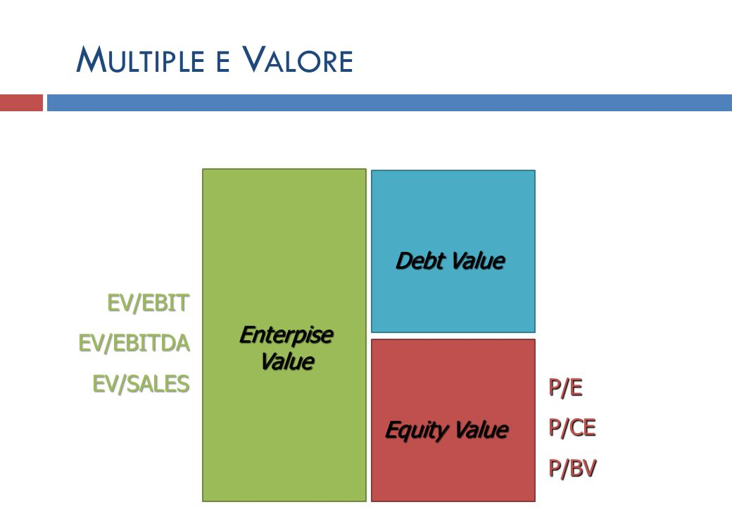 EV/EBIT EV/EBITEV/EBITDAEV/SALES P/E P/E P/CE P/CE P/BV P/BV EnterpiseValue Debt Value Equity Value M ULTIPLE E V ALORE