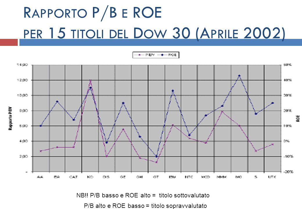 R APPORTO P/B E ROE PER 15 TITOLI DEL D OW 30 (A PRILE 2002) NB!! P/B basso e ROE alto = titolo sottovalutato P/B alto e ROE basso = titolo sopravvalu