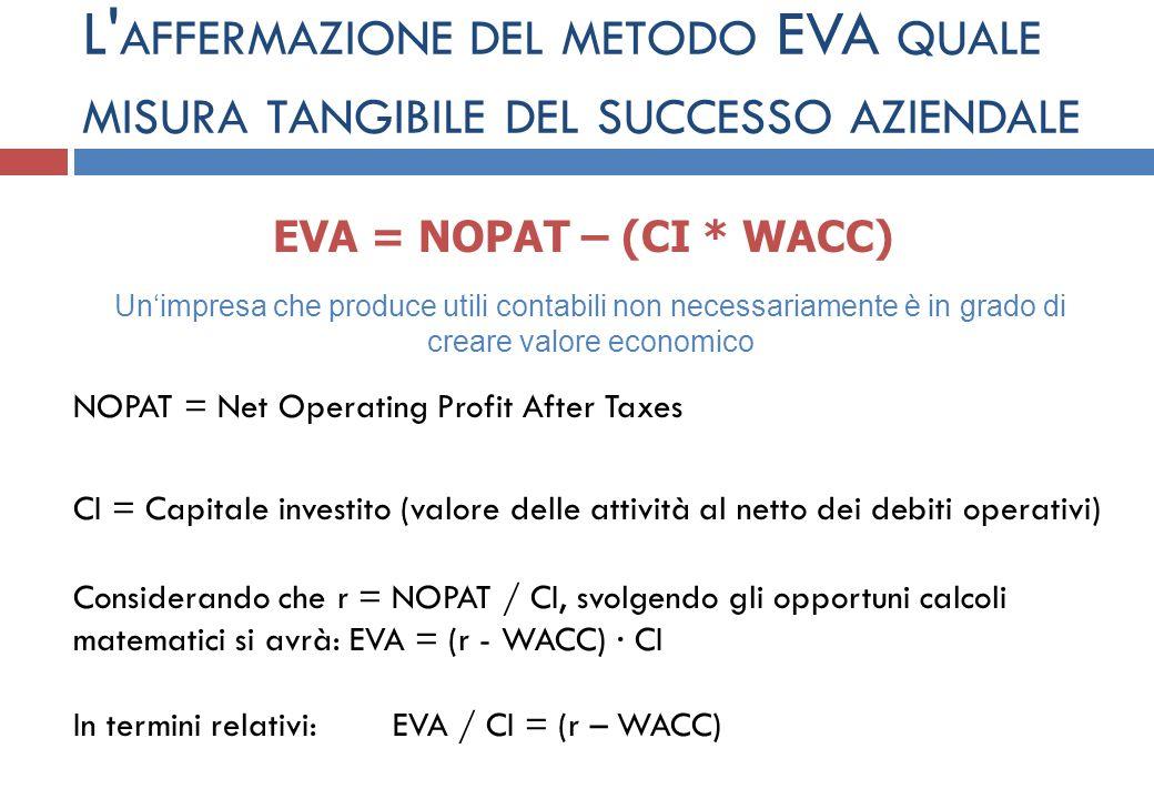 L' AFFERMAZIONE DEL METODO EVA QUALE MISURA TANGIBILE DEL SUCCESSO AZIENDALE EVA = NOPAT – (CI * WACC) NOPAT = Net Operating Profit After Taxes CI = C