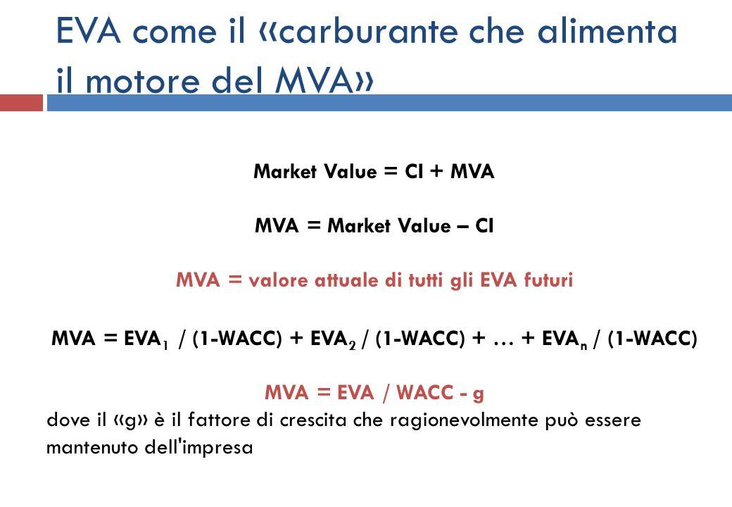 EVA come il «carburante che alimenta il motore del MVA» Market Value = CI + MVA MVA = Market Value – CI MVA = valore attuale di tutti gli EVA futuri M
