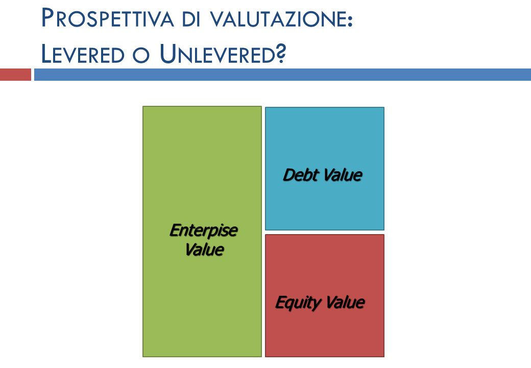 EnterpiseValue Debt Value Equity Value P ROSPETTIVA DI VALUTAZIONE : L EVERED O U NLEVERED ?