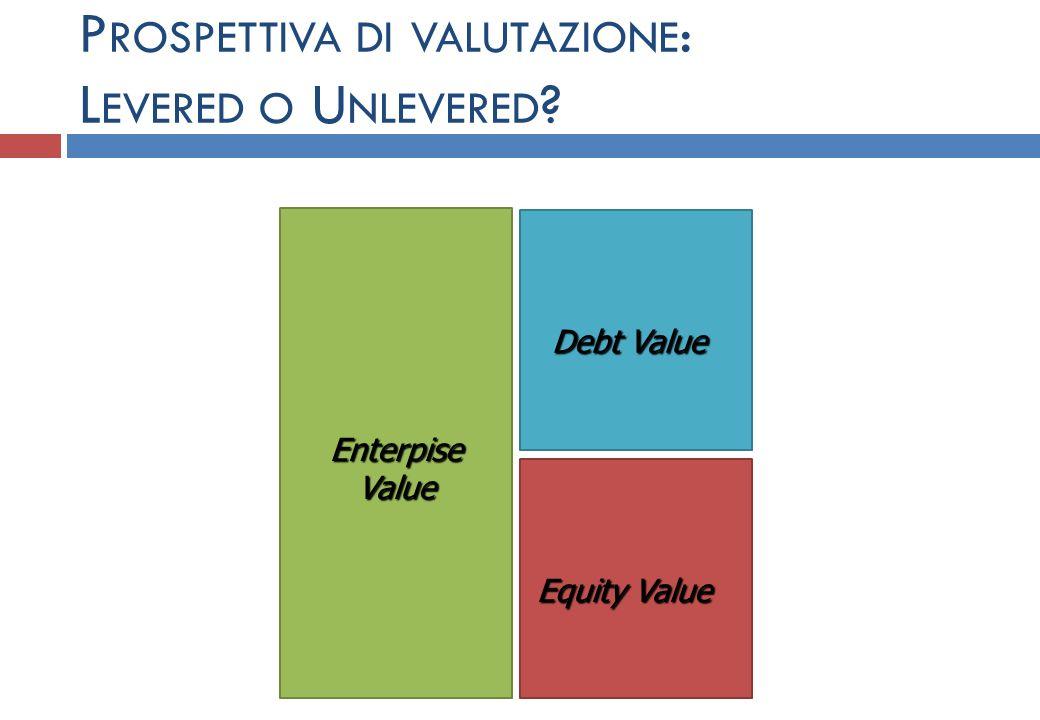 D ISCOUNTED C ASH F LOW ( VERSIONE UNLEVERED ) VFA : terminal value alla fine dellorizzonte esplicito di previsione attualizzato Opzioni per il terminal value (o valore residuo): (a)valore residuo pari a zero; (b)valore residuo come valore contabile del capitale investito; (c)valore residuo come rendita perpetua (ipotizzando o no uno scenario di sviluppo) DF : Valore dei debiti finanziari al momento della valutazione