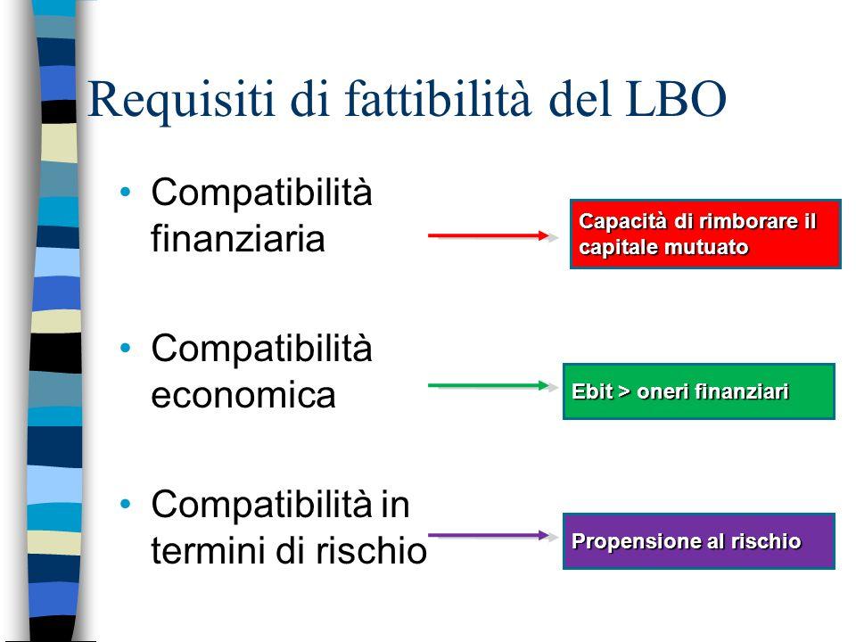 Requisiti di fattibilità del LBO Compatibilità finanziaria Compatibilità economica Compatibilità in termini di rischio Capacità di rimborare il capita