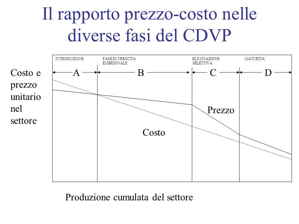 Il rapporto prezzo-costo nelle diverse fasi del CDVP ABCD Produzione cumulata del settore Costo e prezzo unitario nel settore Costo Prezzo INTRODUZION