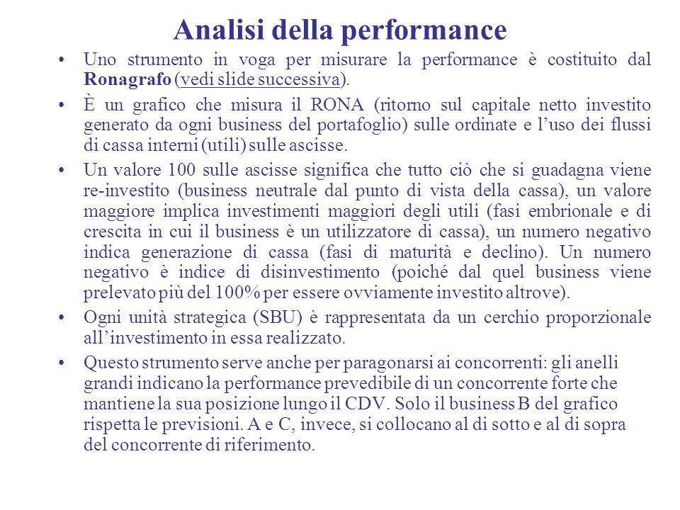 Analisi della performance Uno strumento in voga per misurare la performance è costituito dal Ronagrafo (vedi slide successiva). È un grafico che misur