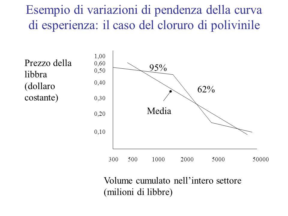Esempio di variazioni di pendenza della curva di esperienza: il caso del cloruro di polivinile Prezzo della libbra (dollaro costante) Volume cumulato