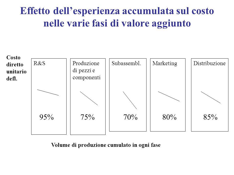 Effetto dellesperienza accumulata sul costo nelle varie fasi di valore aggiunto R&SProduzione di pezzi e componenti Subassembl.MarketingDistribuzione