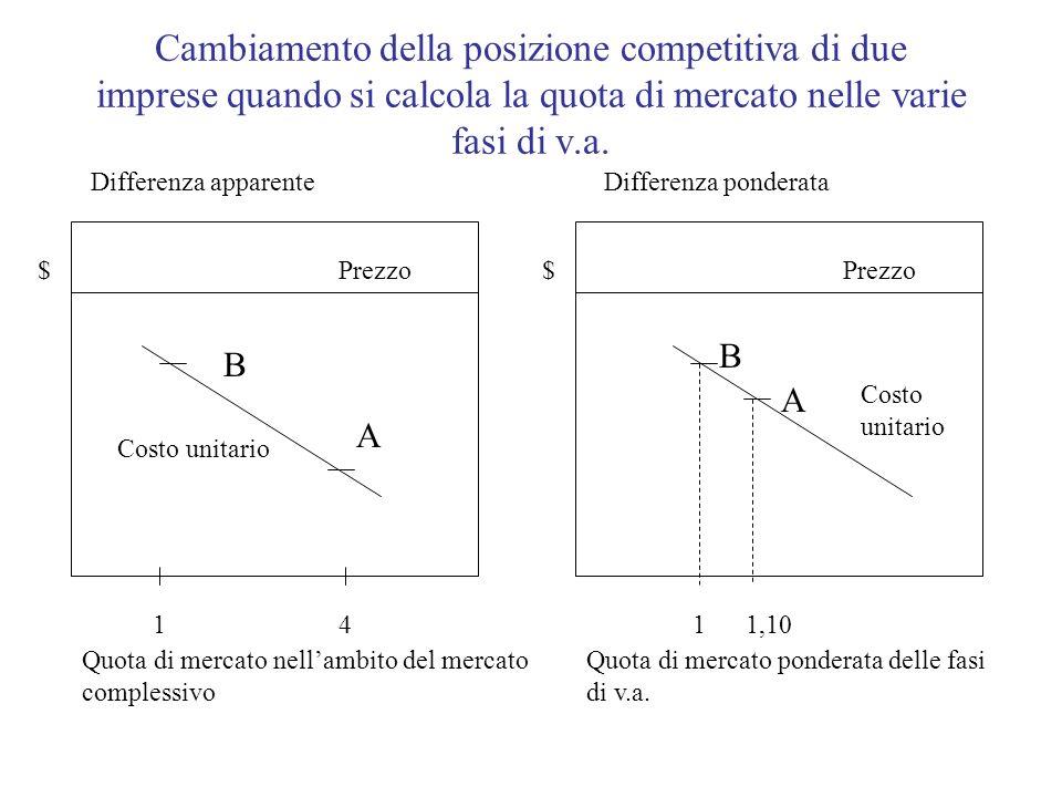 Cambiamento della posizione competitiva di due imprese quando si calcola la quota di mercato nelle varie fasi di v.a. $$ 14 B A B A 11,10 Prezzo Costo