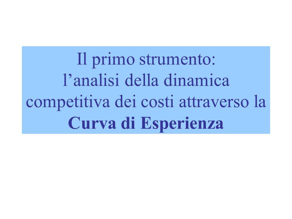 Il concetto di curva di esperienza Essa indica che il costo di realizzazione di un compito ripetitivo diminuisce di una percentuale fissa al raddoppiare del volume prodotto (il testo porta lesempio di una curva pari all85%).