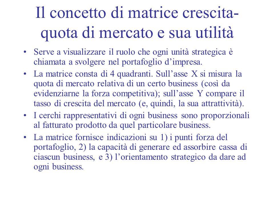 Il concetto di matrice crescita- quota di mercato e sua utilità Serve a visualizzare il ruolo che ogni unità strategica è chiamata a svolgere nel port