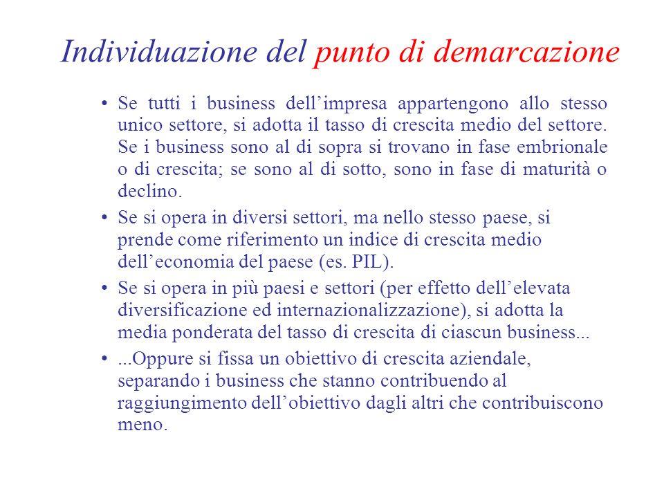Individuazione del punto di demarcazione Se tutti i business dellimpresa appartengono allo stesso unico settore, si adotta il tasso di crescita medio