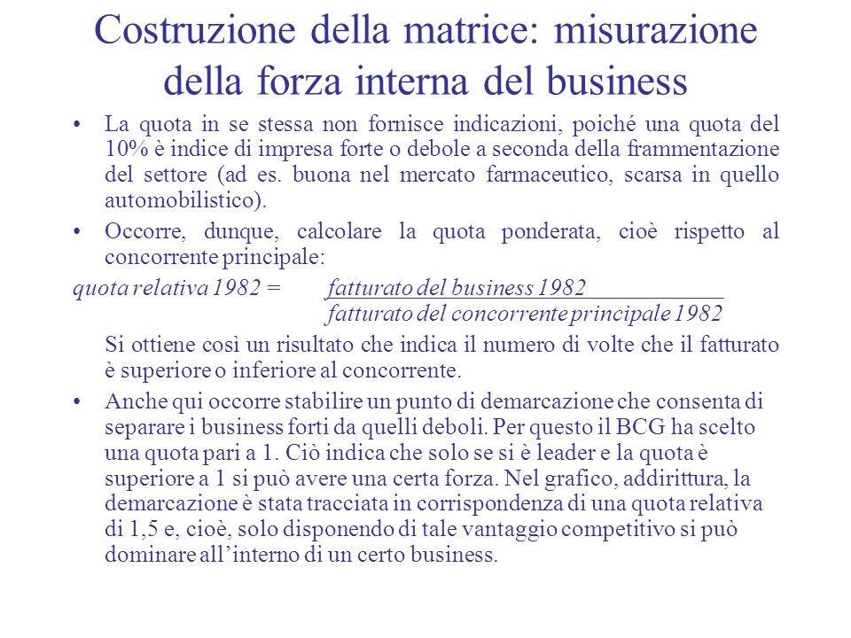 Costruzione della matrice: misurazione della forza interna del business La quota in se stessa non fornisce indicazioni, poiché una quota del 10% è ind