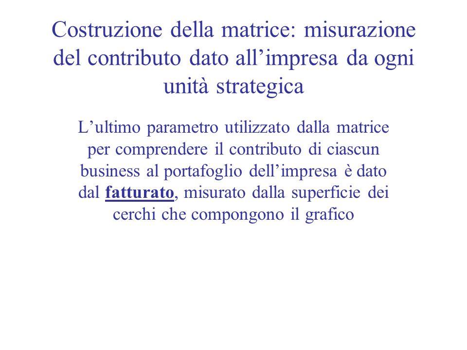 Costruzione della matrice: misurazione del contributo dato allimpresa da ogni unità strategica Lultimo parametro utilizzato dalla matrice per comprend