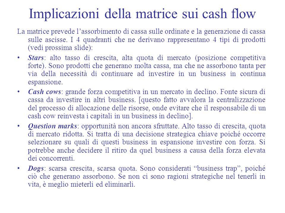 Implicazioni della matrice sui cash flow La matrice prevede lassorbimento di cassa sulle ordinate e la generazione di cassa sulle ascisse. I 4 quadran