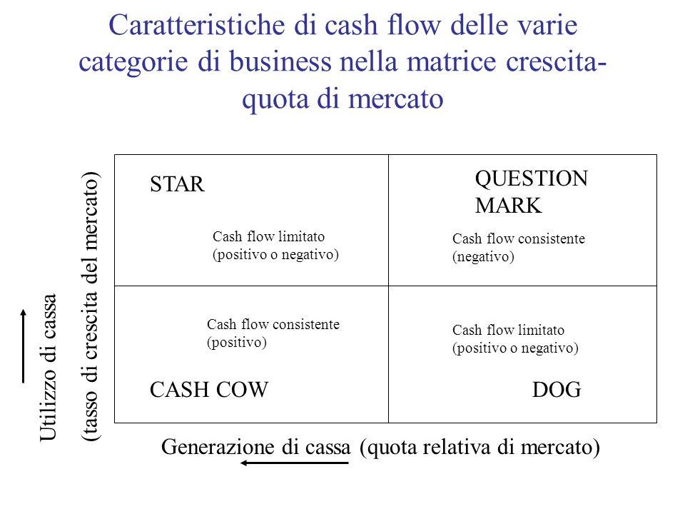 Caratteristiche di cash flow delle varie categorie di business nella matrice crescita- quota di mercato Utilizzo di cassa(tasso di crescita del mercat