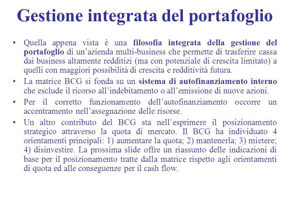 Gestione integrata del portafoglio Quella appena vista è una filosofia integrata della gestione del portafoglio di unazienda multi-business che permet