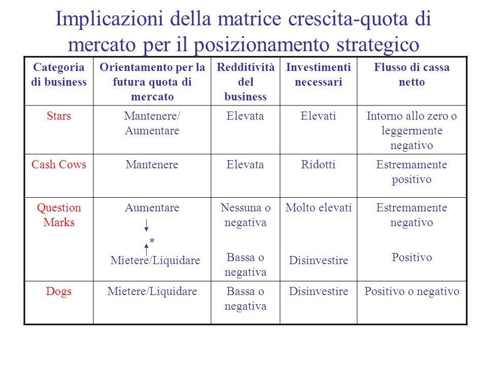 Implicazioni della matrice crescita-quota di mercato per il posizionamento strategico Categoria di business Orientamento per la futura quota di mercat