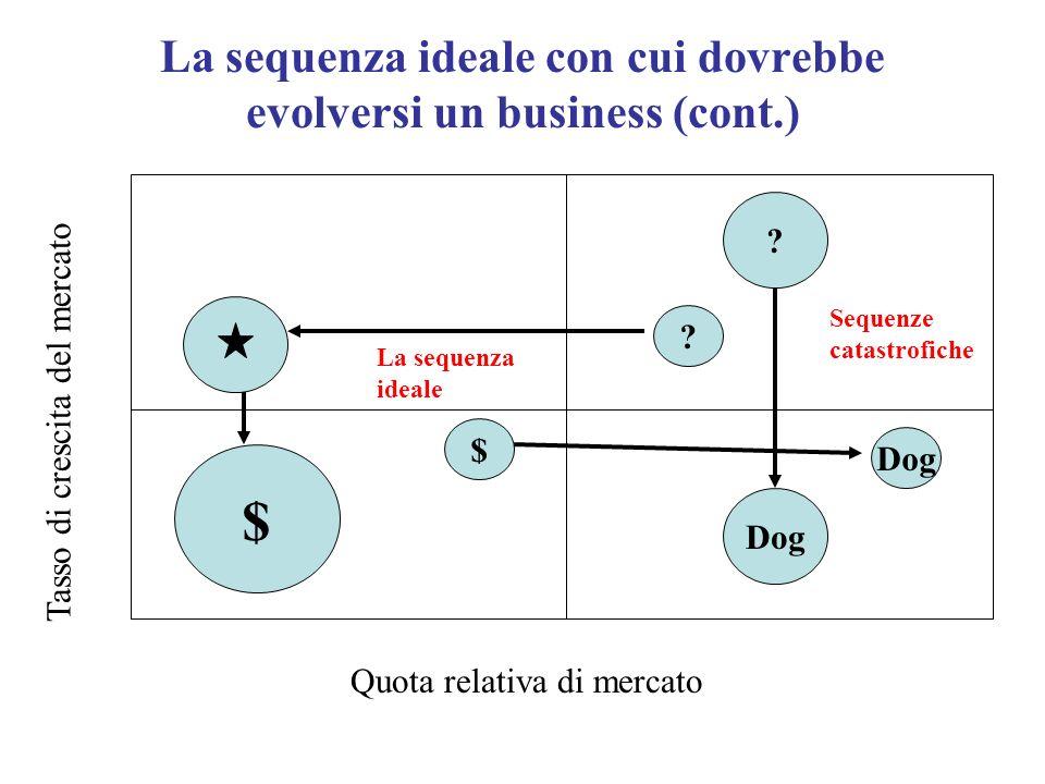 La sequenza ideale con cui dovrebbe evolversi un business (cont.) Quota relativa di mercato Tasso di crescita del mercato ? ? Dog $ $ Sequenze catastr