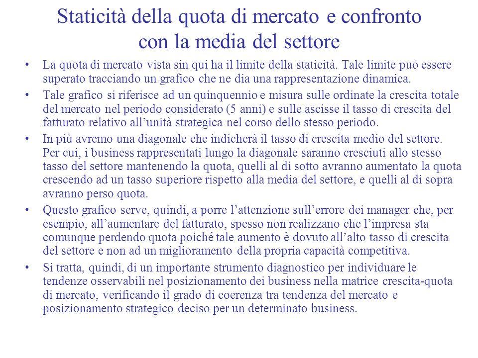 Staticità della quota di mercato e confronto con la media del settore La quota di mercato vista sin qui ha il limite della staticità. Tale limite può