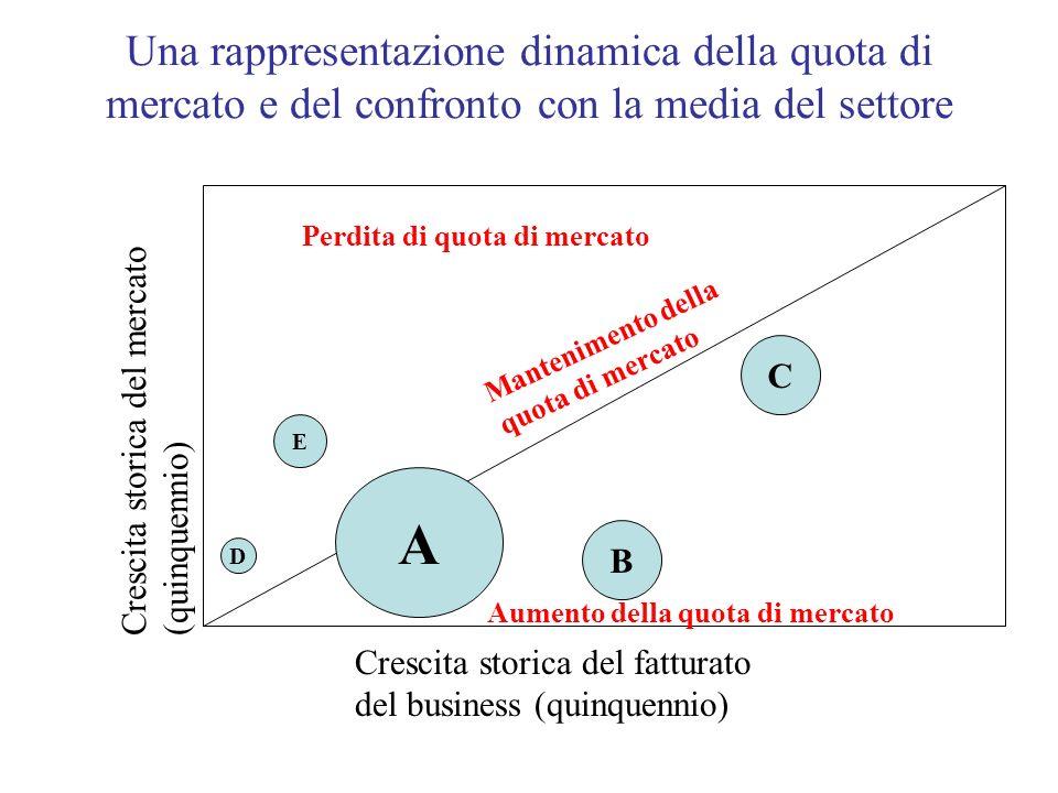 Una rappresentazione dinamica della quota di mercato e del confronto con la media del settore A B C D E Crescita storica del fatturato del business (q