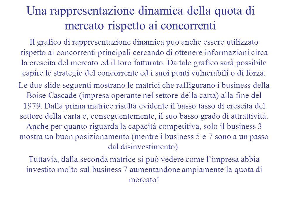 Una rappresentazione dinamica della quota di mercato rispetto ai concorrenti Il grafico di rappresentazione dinamica può anche essere utilizzato rispe