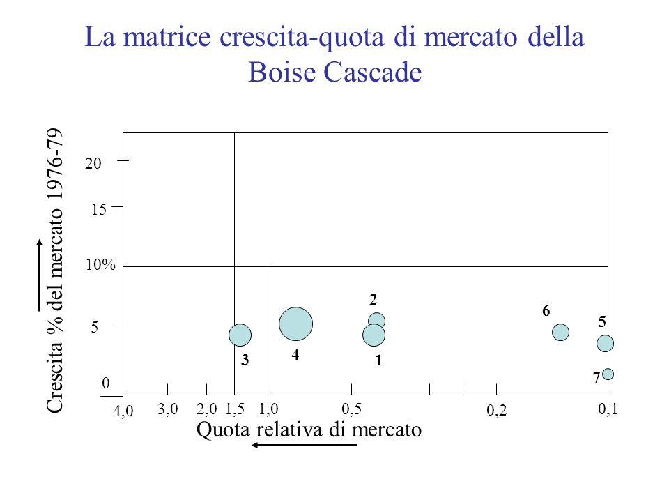 La matrice crescita-quota di mercato della Boise Cascade Quota relativa di mercato Crescita % del mercato 1976-79 20 10% 3,02,01,51,00,50,1 4,0 0 0,2