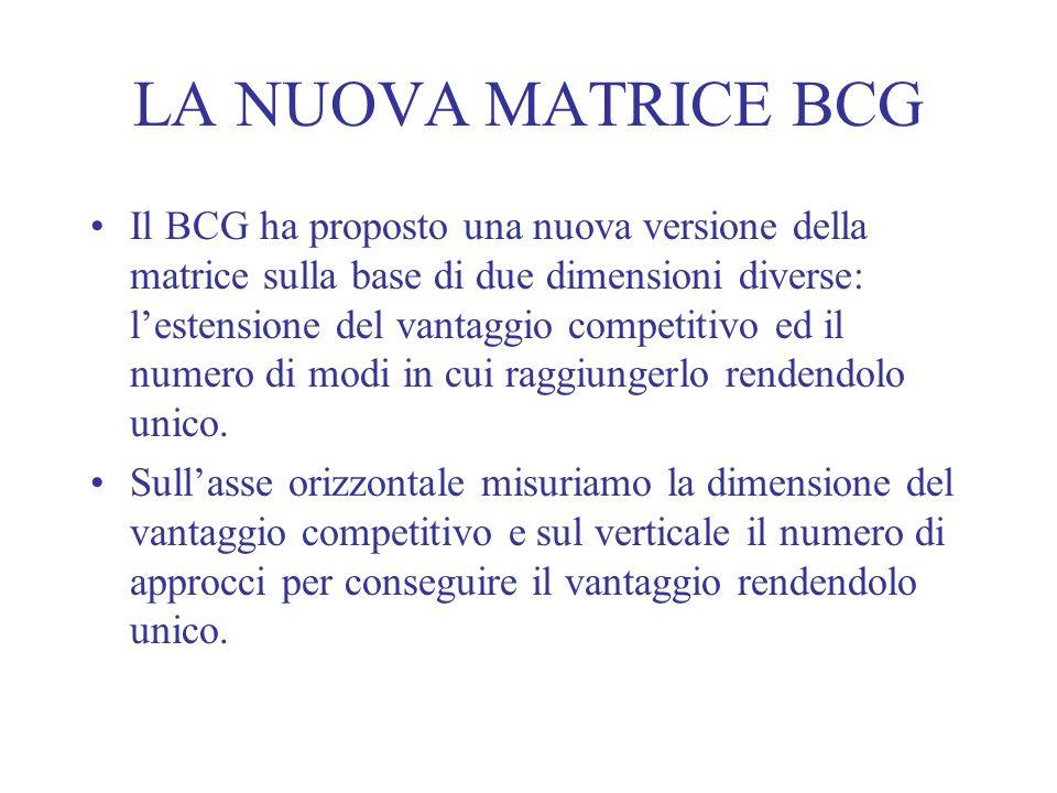 LA NUOVA MATRICE BCG Il BCG ha proposto una nuova versione della matrice sulla base di due dimensioni diverse: lestensione del vantaggio competitivo e