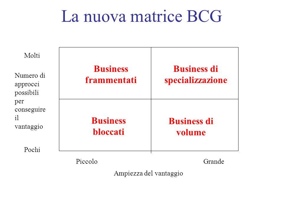 La nuova matrice BCG Numero di approcci possibili per conseguire il vantaggio Ampiezza del vantaggio Molti Pochi PiccoloGrande Business frammentati Bu
