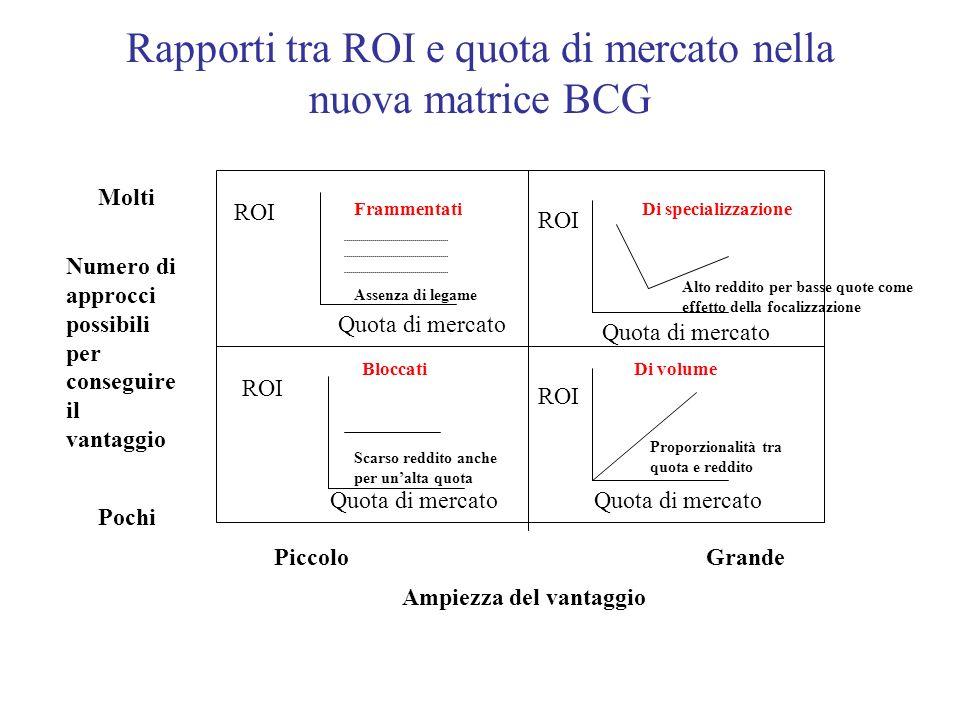 Rapporti tra ROI e quota di mercato nella nuova matrice BCG Numero di approcci possibili per conseguire il vantaggio Ampiezza del vantaggio Molti Poch