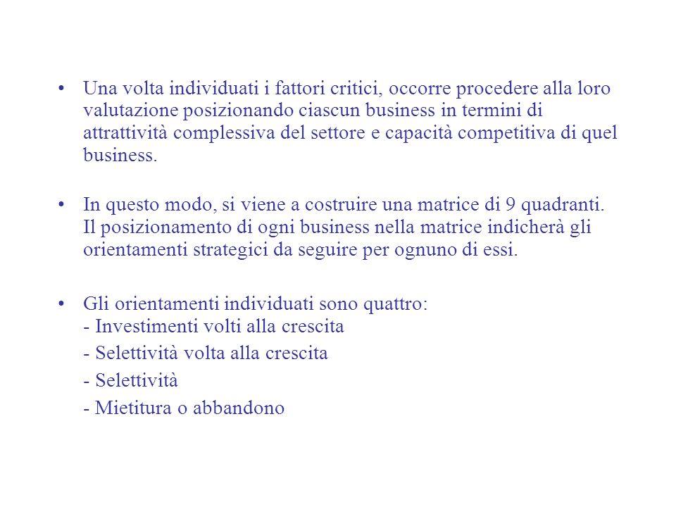 Una volta individuati i fattori critici, occorre procedere alla loro valutazione posizionando ciascun business in termini di attrattività complessiva