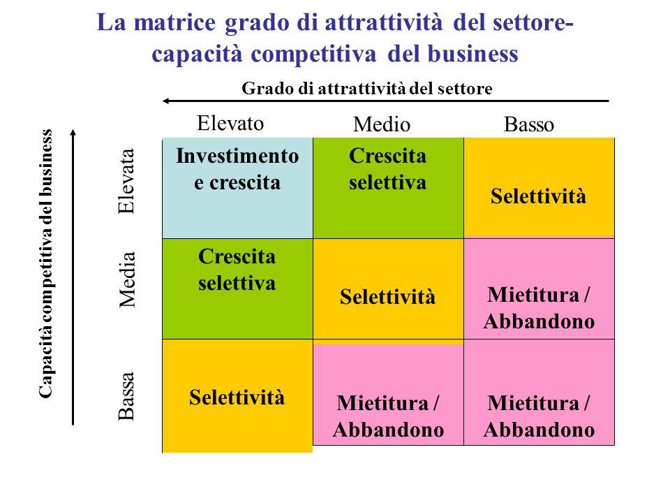 La matrice grado di attrattività del settore- capacità competitiva del business Investimento e crescita Crescita selettiva Selettività Crescita selett