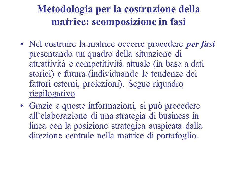 Metodologia per la costruzione della matrice: scomposizione in fasi Nel costruire la matrice occorre procedere per fasi presentando un quadro della si