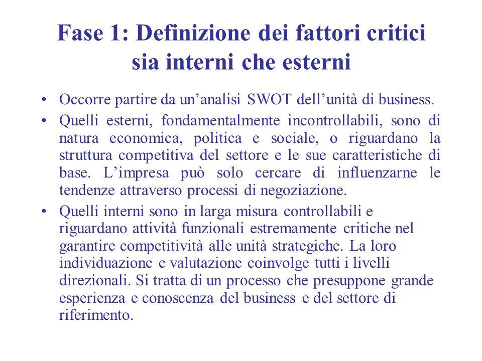 Fase 1: Definizione dei fattori critici sia interni che esterni Occorre partire da unanalisi SWOT dellunità di business. Quelli esterni, fondamentalme