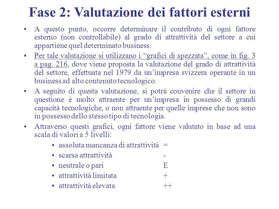 Fase 2: Valutazione dei fattori esterni A questo punto, occorre determinare il contributo di ogni fattore esterno (non controllabile) al grado di attr