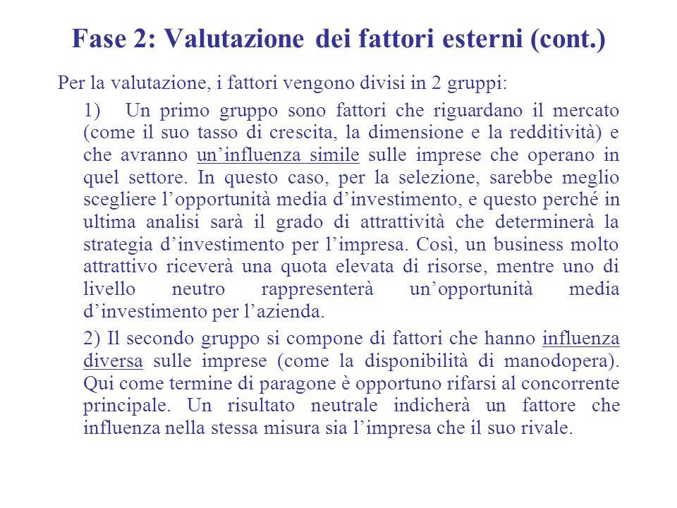 Fase 2: Valutazione dei fattori esterni (cont.) Per la valutazione, i fattori vengono divisi in 2 gruppi: 1)Un primo gruppo sono fattori che riguardan